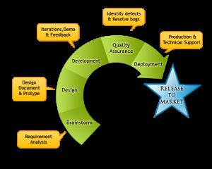 agilechart | Anil Labs