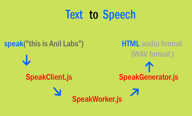 jQuery plugin for Text to Speech by Anil Labs