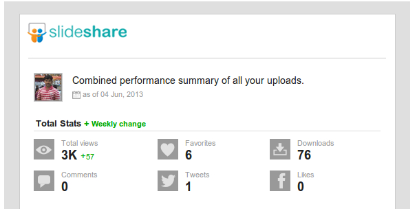 Performance summary of your uploads Anil Kumar Panigrahi