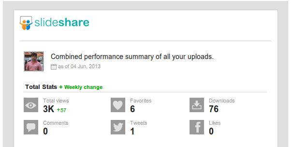 Performance summary of your uploads Anil Kumar Panigrahi